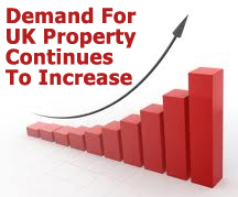 UK Property Demand Continues To Rise